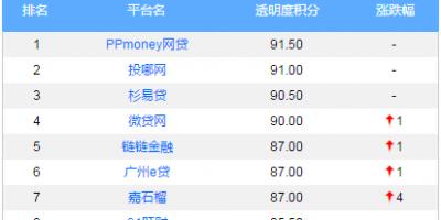 网贷透明度榜单公布,点融居行业透明度前十